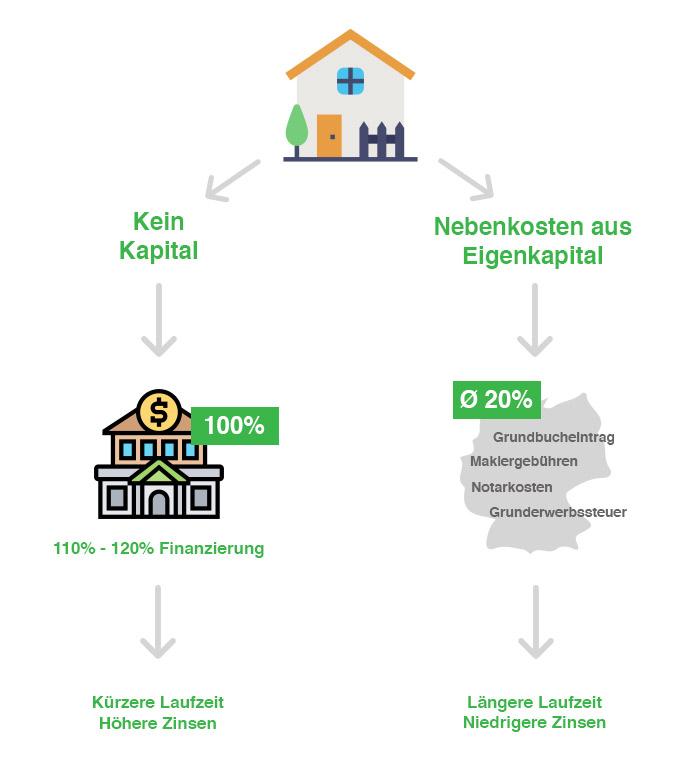Baufinanzierung ohne Eigenkapital Nebenkosten